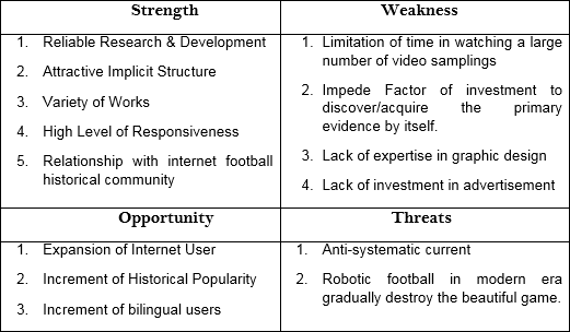swot analysis the football association Football association of ireland swot analysis the fai was formed in 1921 by the free state league it was founded in dublin and it represented all of southern ireland following the partition.